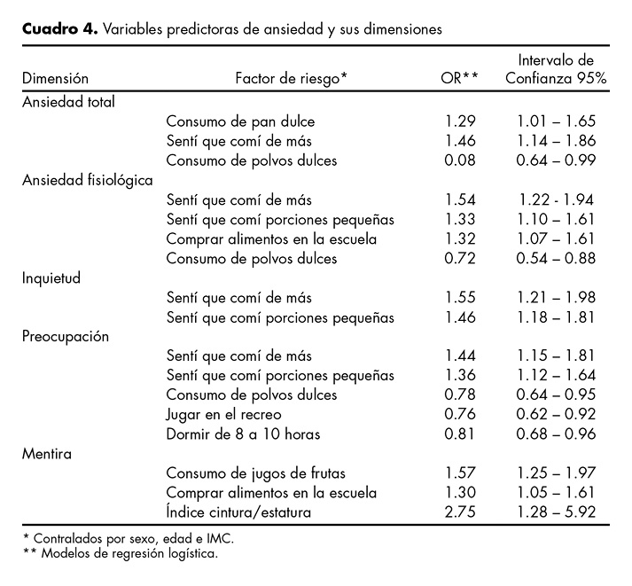 Variables predictoras de ansiedad y sus dimensiones